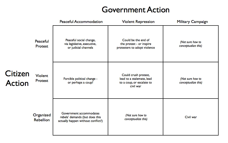 typologies of government We explain the basic classical forms of government and the many types of governments that can be derived from the classical forms this essay seeks to offer a philosophical foundation for the government types, but also notes the real government types we find here in 2017 see our page on the attributes.