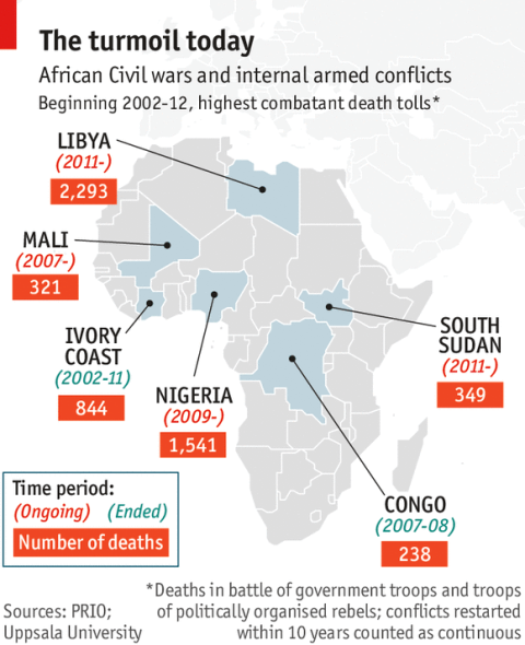 Civil War in Africa