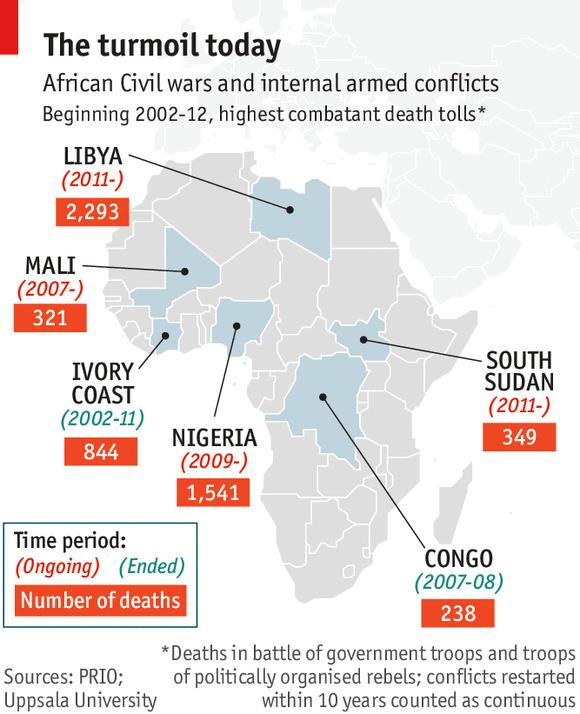 Civil War in Africa