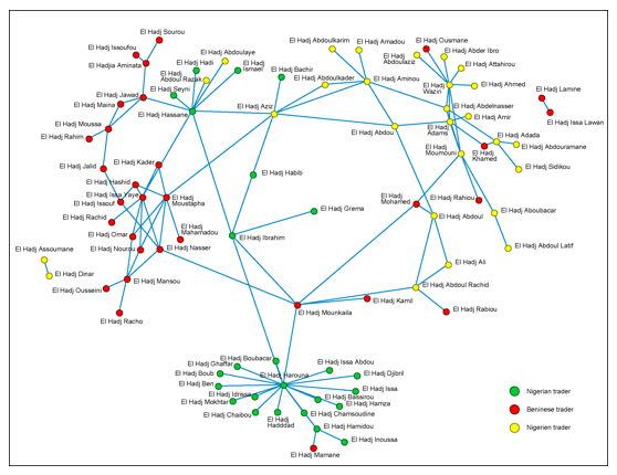 Graph showing links between informal traders in Benin, Niger and Nigeria
