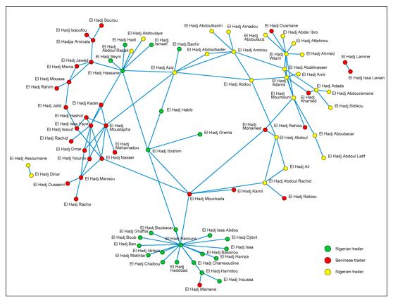 Graph showing links between informal traders in Benin, Niger and Nigeria