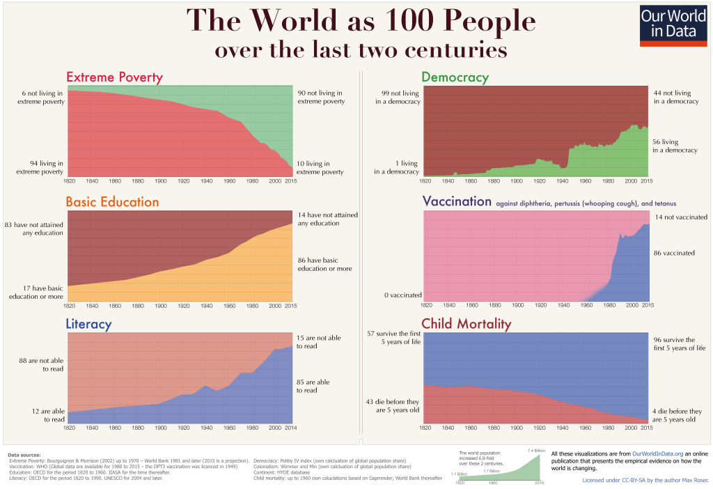 The image shows a series of graphs documenting improvements in global health and governance over the last 200 years