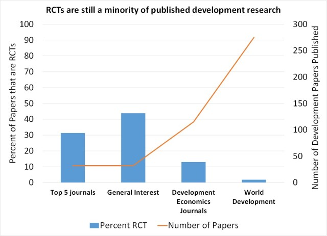 The image shows a graph demonstrating that RCTs are still a fraction of all published papers in most economics journals