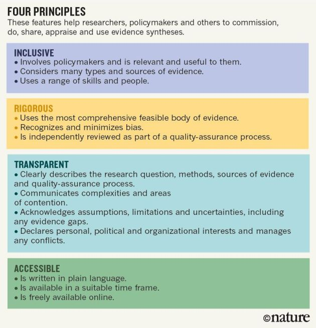 Chart summarizing four principles of evidence synthesis: these studies should be inclusive, rigorous, transparent, and accessible
