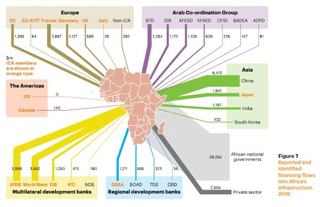 Chart showing infrastructure funding flows from various sources to Africa