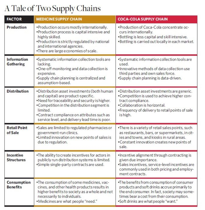 Chart comparing the supply chains of Coke and medicines