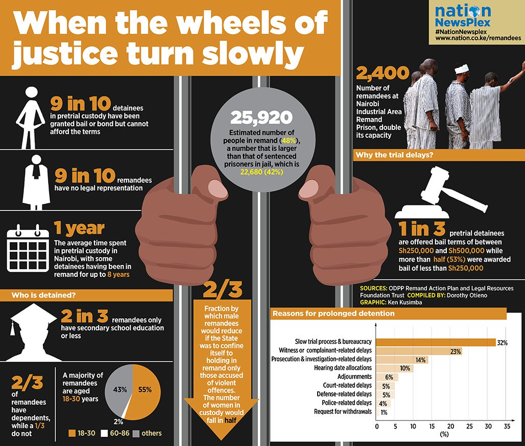 Infographic with various figures about pre-trial detention in Kenya