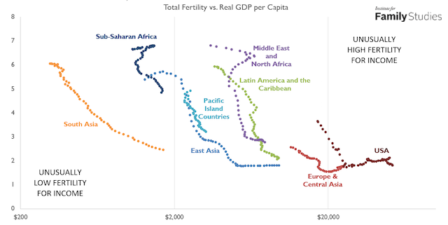 Graph comparing fertility rates and income levels for various regions around the world