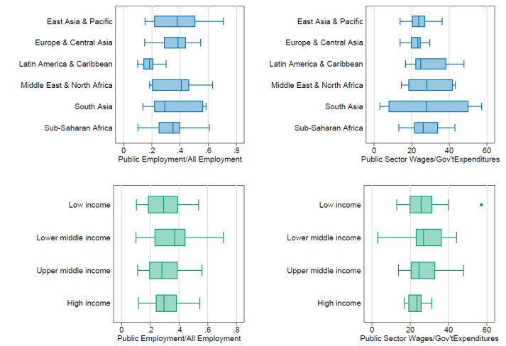Series of four graphs showing that the radio of public employment to all employment, and public sector wages to all government expenditures, are fairly consistent between high, middle, and low income countries