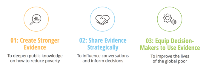 Picture of a graph with text: Create stronger evidence. Picture of a handshake with text: share evidence strategically. Picture of gears with