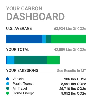 "A graph labeled ""your carbon dashboard,"" comparing the US average carbon consumption to a personalized estimate"