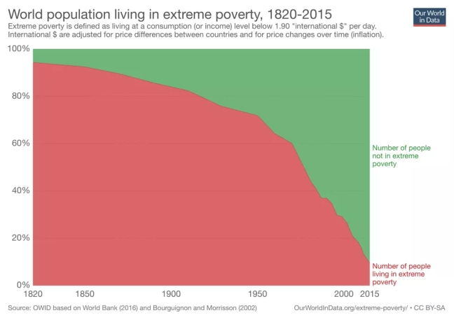 A chart showing that the percentage of people living in extreme poverty (under US$2 per day) has declined from 90% in 1820 to 10% in 2015
