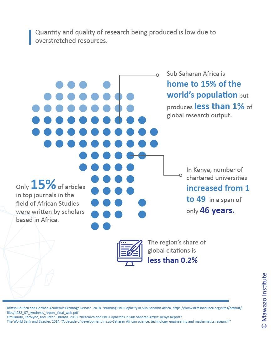 An infographic about scientific research output in Africa
