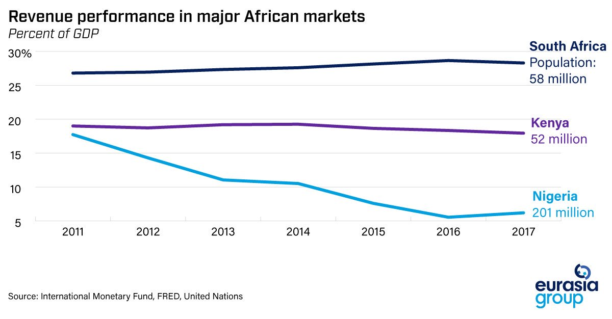 Graph showing that South Africa's government revenue as a percentage of GDP is around 26%, and Kenya's around 18%, while Nigeria's has dropped to only 6%