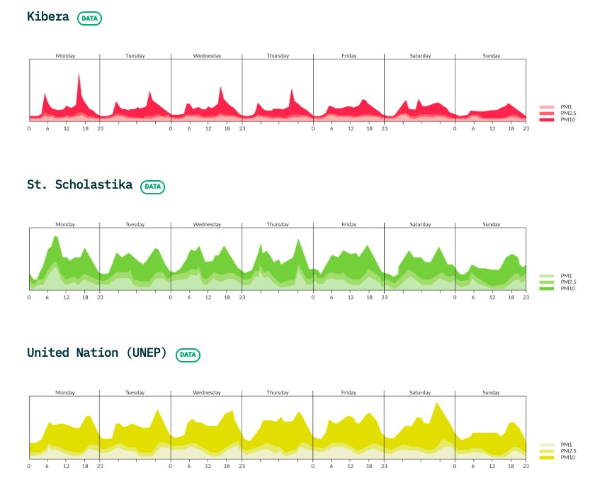 Three graphs showing pollution by time of day in Kibera, St Scholastika, and the United Nations in Nairobi