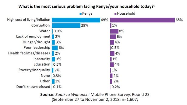 Chart showing that a majority of Kenyans say the high cost of living is the biggest problem in their country