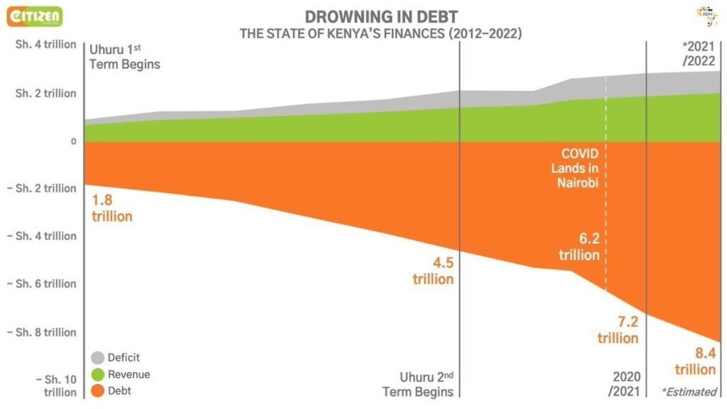 A graph showing that Kenya's debt has grown by 4 times over from 2012 - 2022